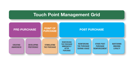 Touchpoint_management_3