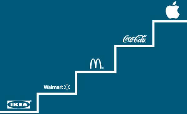 Brand Leadership Equals Business Leadership