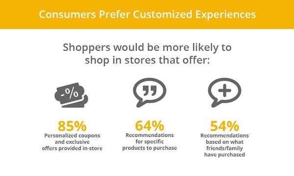 shopper-experience