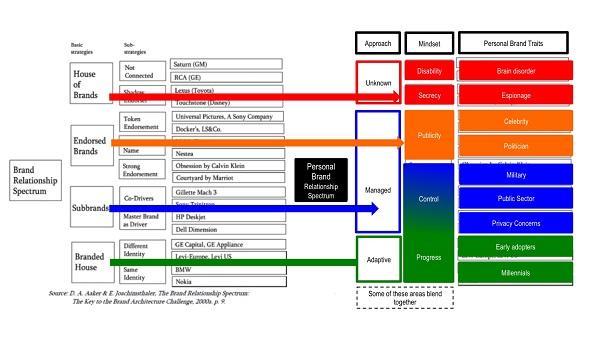 Brand architecture in the digital age branding strategy for Brand architecture strategy