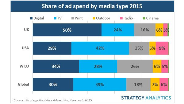2015 Share of ad spend by media type