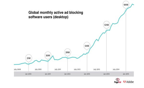 Global monthly active ad block users