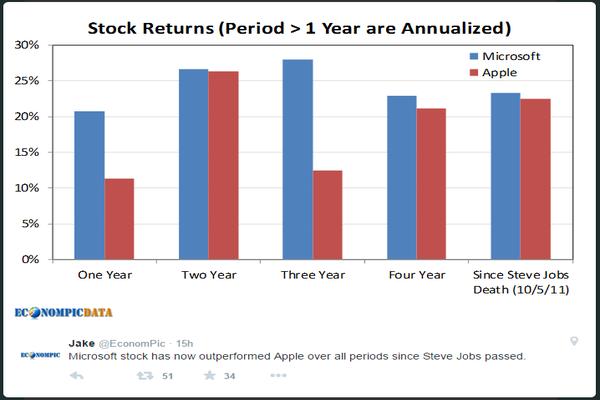 Microsoft Has Outperformed Apple Since Steve Jobs's Death