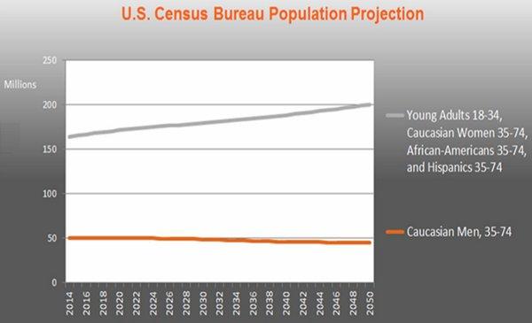 US Census Population Impact On Harley Davidson Brand