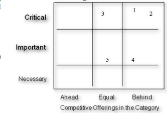 Brand Positioning Grid