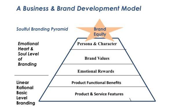 Business and Brand Development Model