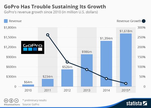 GoPro's Revenue Growth