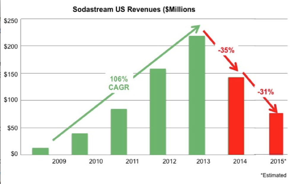 Sodastream Revenue 2