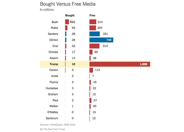 Paid Versus UnPaid Media Donald Trump Brand