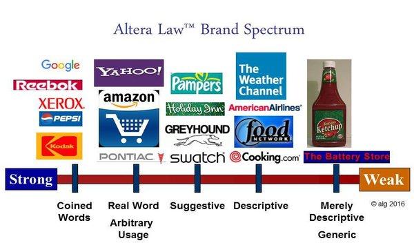 Brand Naming Spectrum
