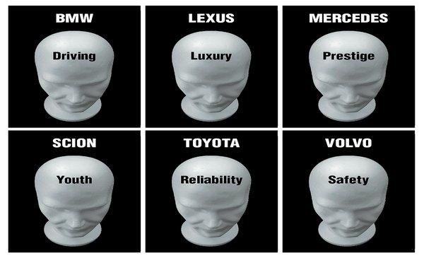 5 Brand Positioning Models