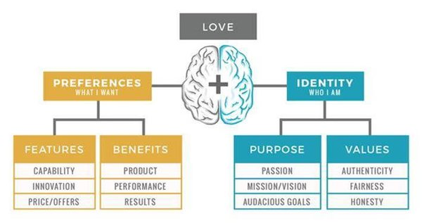 How Brands Build Emotional Connections