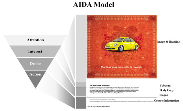 The AIDA framework Attention, Interest, Decision, Action