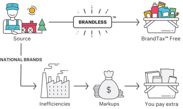 Brandless Brand Strategy