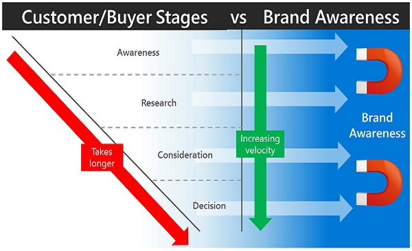 Brand Purchase Funnel Awareness