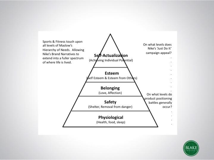 Brand Strategy - Maslow