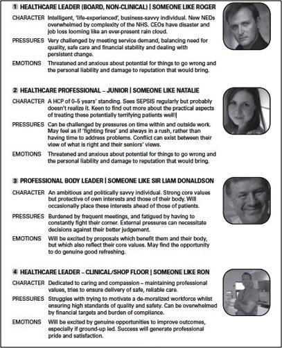 Profiling Brand Stakeholders