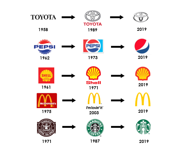Brand Identity Evolution
