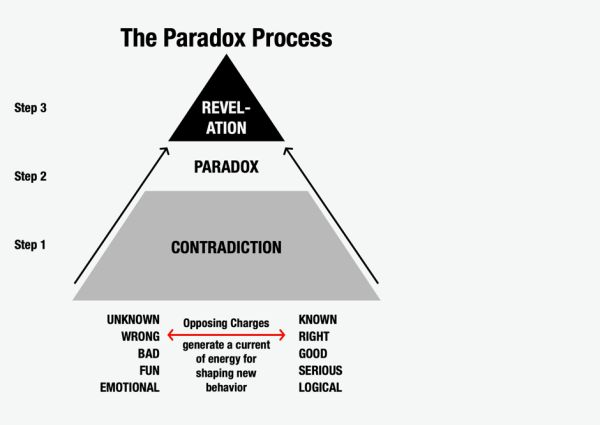 Brand Strategy - The Paradox Process