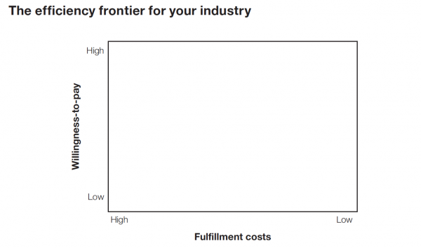 The Efficiency Frontier Framework