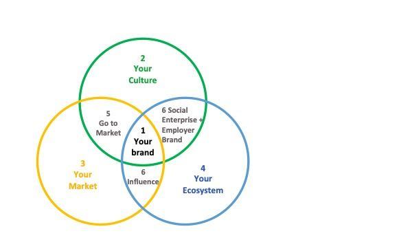 Brand And Talent Strategy Model