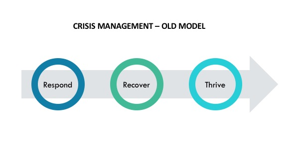 Old crisis recovery model
