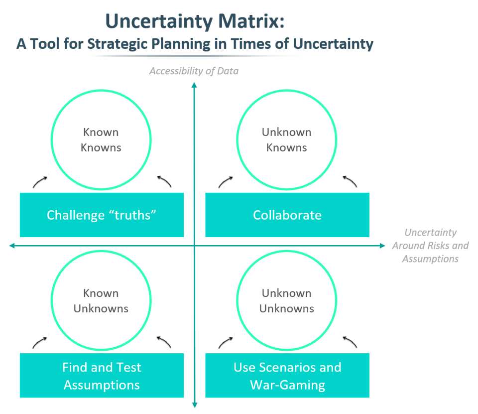 Uncertainty Matrix for Brand Decisions