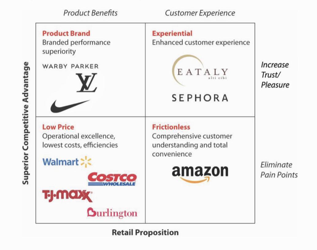 The Kahn Retailing Success Matrix