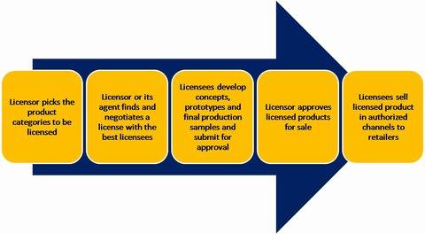 Brand Licensing Basics Branding Strategy Insider