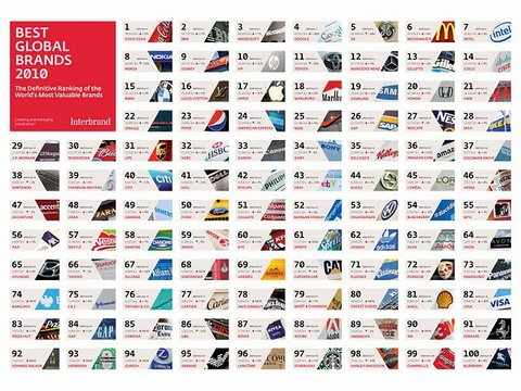 480_Interbrand Best Global Brands 2010