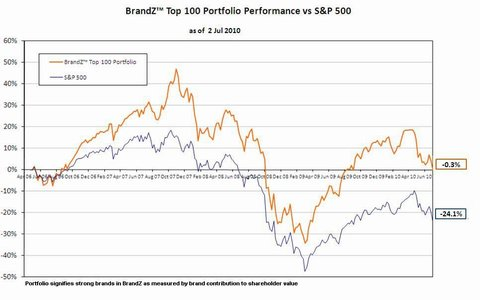 480_BrandZ Top 100 vs. S&P 500 (July 2010)