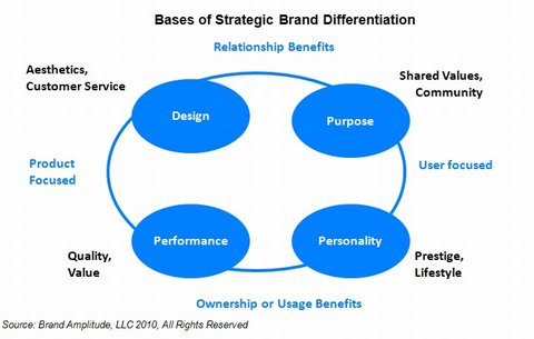 480_Bases-of-Strategic-Brand-Differentiation2