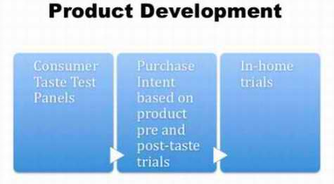 Product Development Brand Licensing Strategy