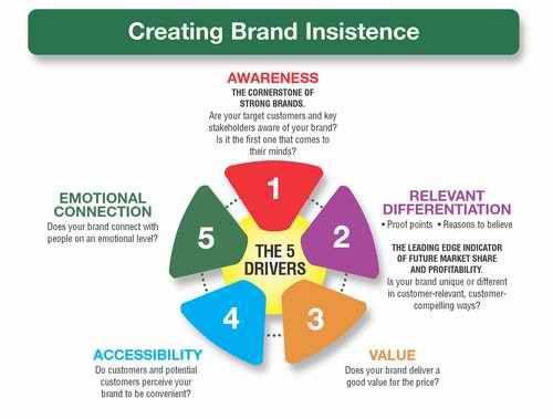 Brand Insistence  Branding Strategy Insider