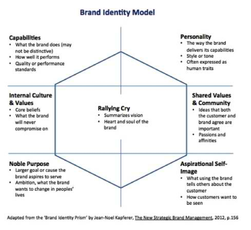 kapferer brand identity prism of grain Sustaining brand relevance defining brand identity adapted from the 'brand identity prism' by jean-noel kapferer, the new strategic brand management, 2012.