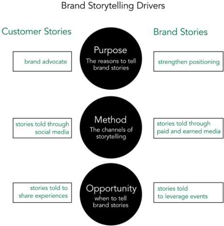 Brand Storytelling Strategy Drivers