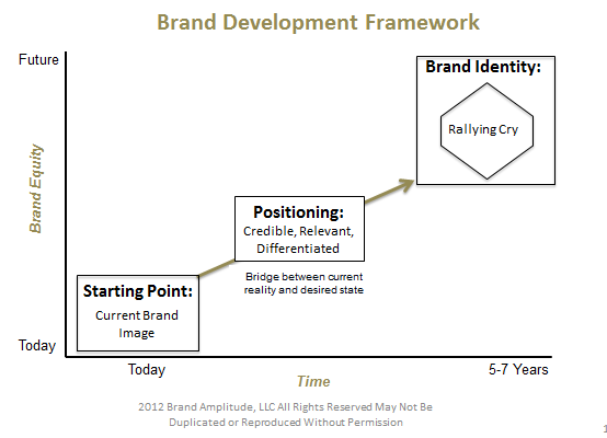 Brand Development Framework